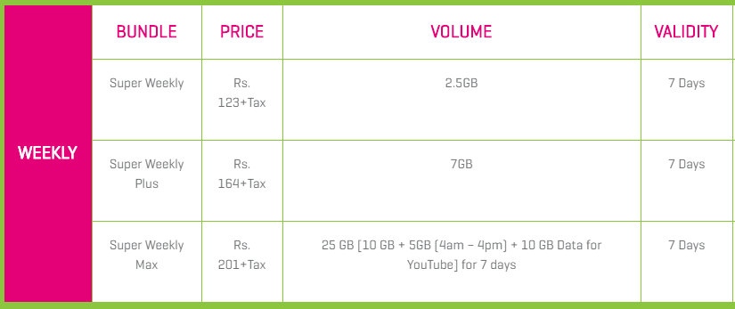 Zong Weekly Internet Package - Zong Net Packages